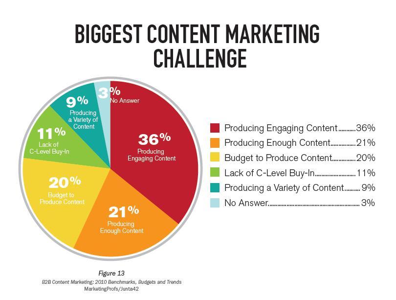 the biggest biggest content marketing challenges