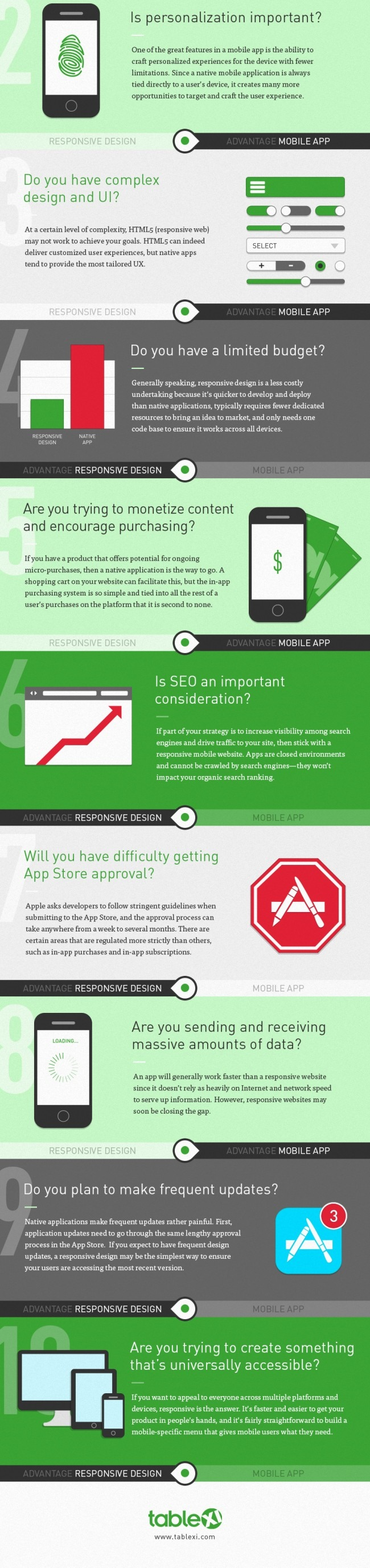 Mobile Website or Responsive Design? ten questions to ask infographic